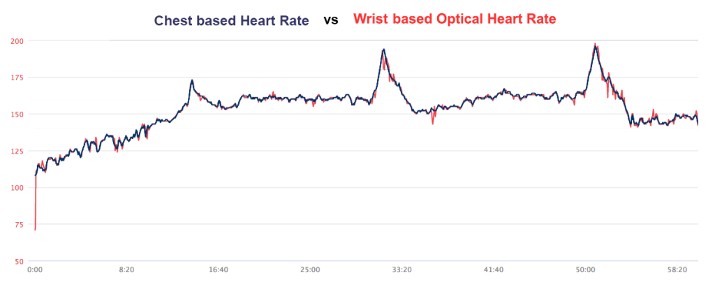 Chest based vs Wrist Based Heart Rate Comparison
